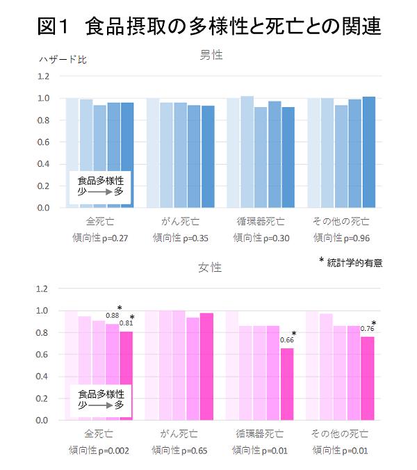 ※年齢、地域、BMI、アルコール摂取、喫煙、総エネルギー摂取、身体活動、職業、同居者の有無を統計学的に調整