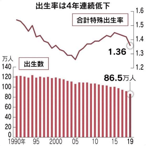 2019年の出生率1.36、12年ぶり低水準 | 出島不動産相続相談所