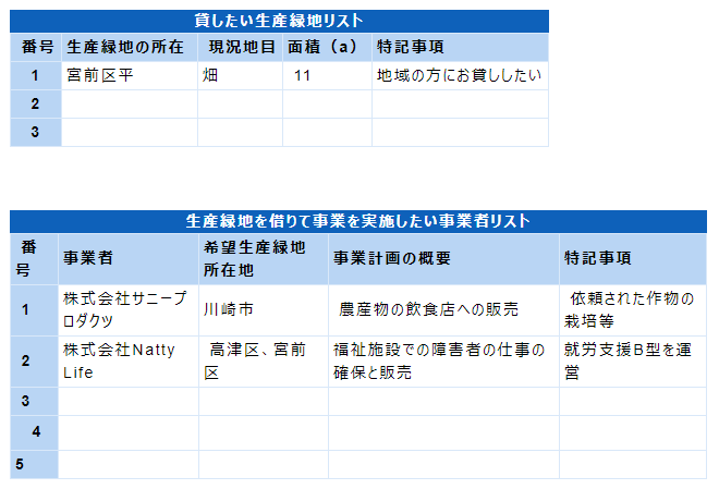 川崎市 生産緑地の貸借情報
