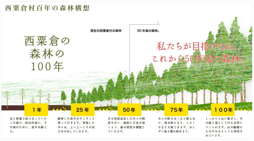 西粟倉村 森林構想