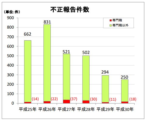 成年後見人等による不正報告件数(平成25年~平成30年)